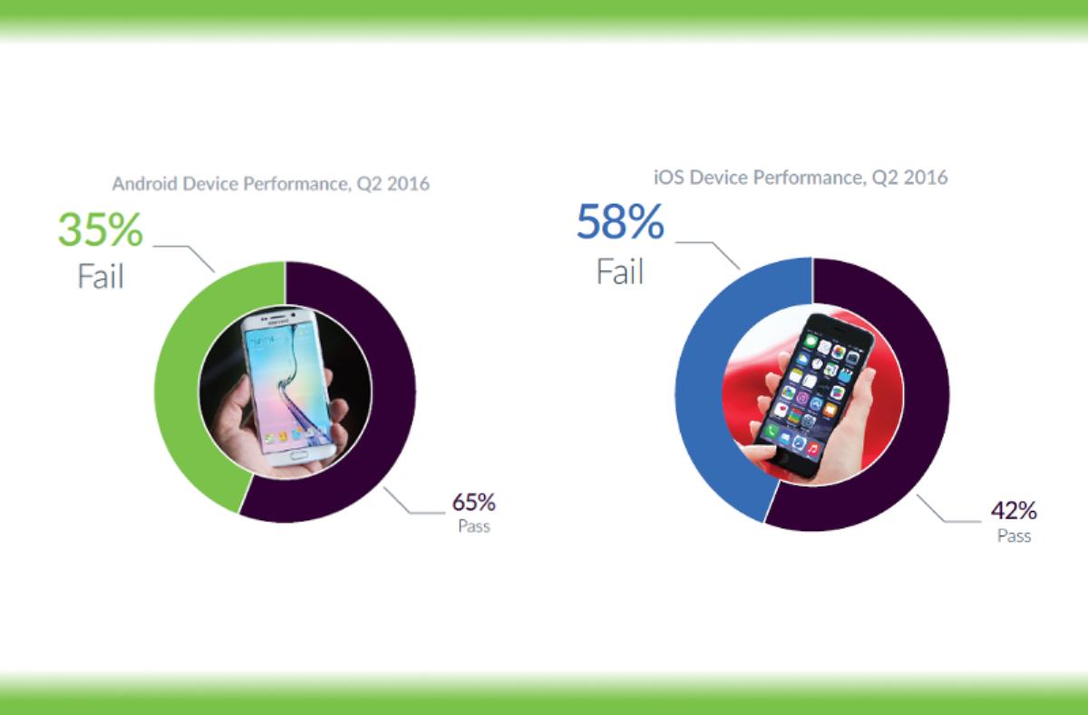 دراسة تؤكذ أن أندرويد أكثر استقرارًا من iOS