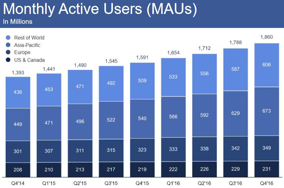 فايسبوك يسجل أرقام خيالية جديدة
