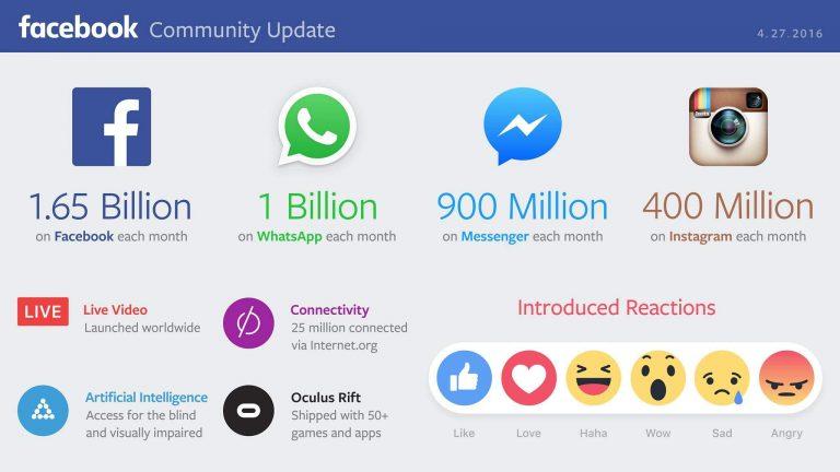 فيس بوك تكشف عن أرباحها وعن عدد الضخم للمستخدمين Facebook profits