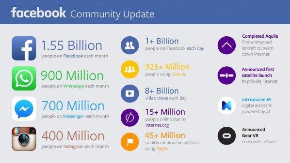 هذه هي أرباح وعدد مشتركي الفيسبوك Facebook