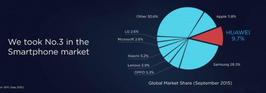 هذه هي الشركات الأكثر بيعا للهواتف الذكية Smartphone في العالم
