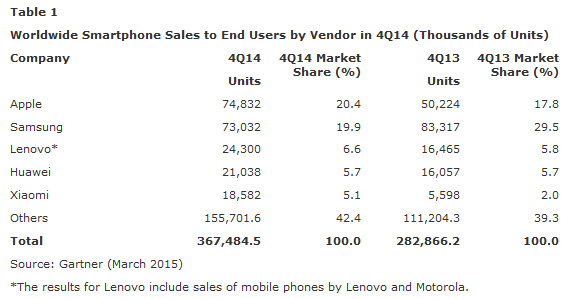 Apple-tops-Samsung-for-Q4-smartphone-sales